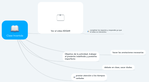 Mind Map: Clase Invertida