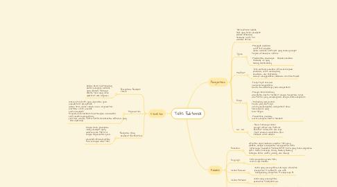 Mind Map: Teks Editorial