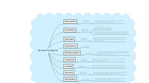 Mind Map: Escuelas Psicológicas