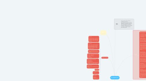 Mind Map: Studieaktivitet