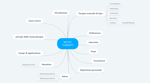 Mind Map: MUSIC THERAPY