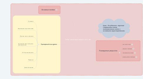 Mind Map: Типы экономических систем.