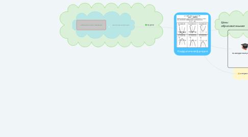 Mind Map: Квадратичная функция