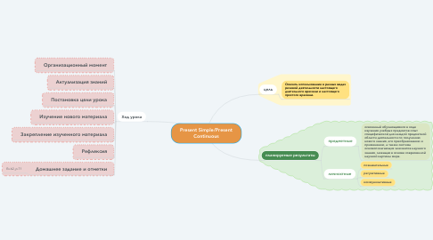Mind Map: Present Simple/Present Continuous