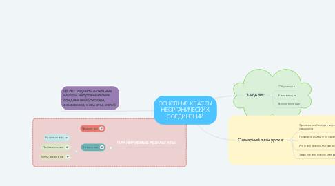 Mind Map: ОСНОВНЫЕ КЛАССЫ НЕОРГАНИЧЕСКИХ СОЕДИНЕНИЙ