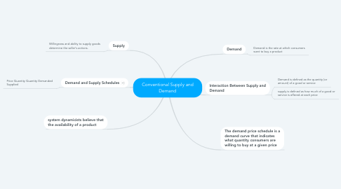 Mind Map: Conventional Supply and Demand