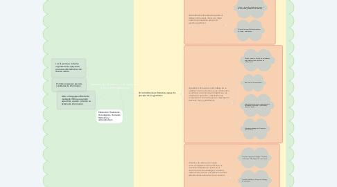 Mind Map: Sistemas de información y su apoyo a las Instituciones educativas