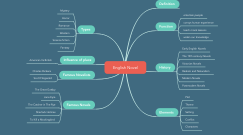 Mind Map: English Novel