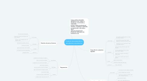 Mind Map: Creación de contenido en estudiantes universitarios