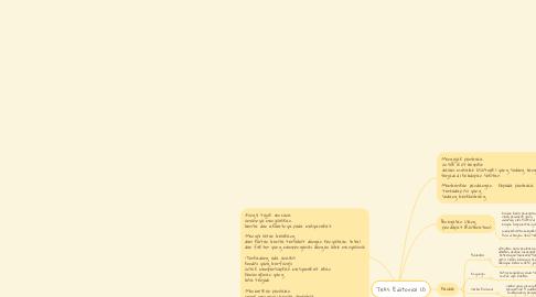 Mind Map: Teks Editorial (1)