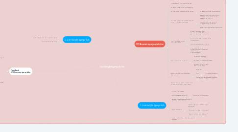 Mind Map: Lernbegleitgespräche