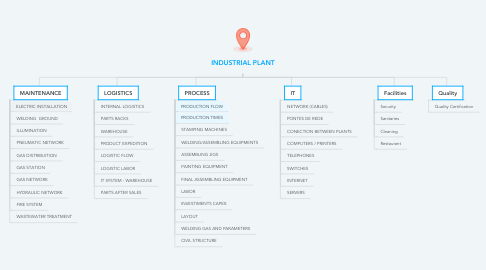 Mind Map: INDUSTRIAL PLANT