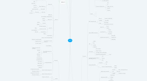 Mind Map: GSM