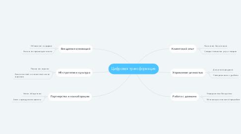 Mind Map: Цифровая трансформация