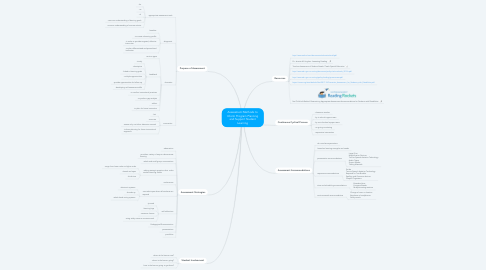 Mind Map: Assessment Methods to Inform Program Planning and Support Student Learning