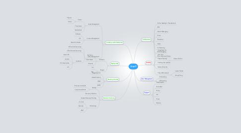 Mind Map: CorpIT