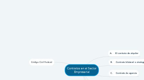 Mind Map: Contratos en el Sector Empresarial
