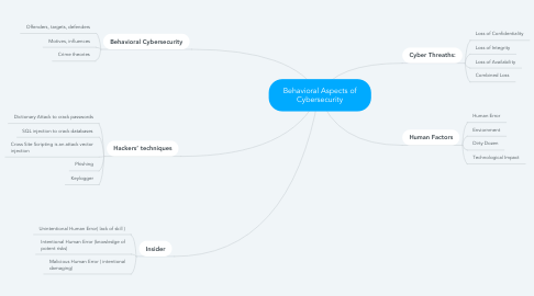 Mind Map: Climate Change: Causes and Effects