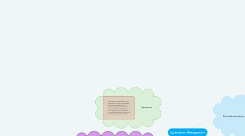 Mind Map: Operations Management: