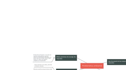 Mind Map: Problemática ambiental
