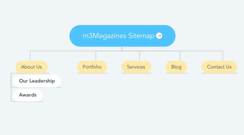 Mind Map: m3Magazines Sitemap