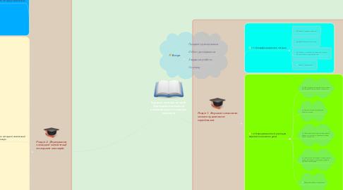 Mind Map: Виразне читання як засіб формування читацької компетентності молодших школярів