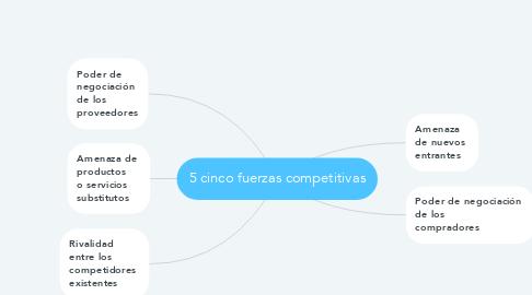 Mind Map: 5 cinco fuerzas competitivas
