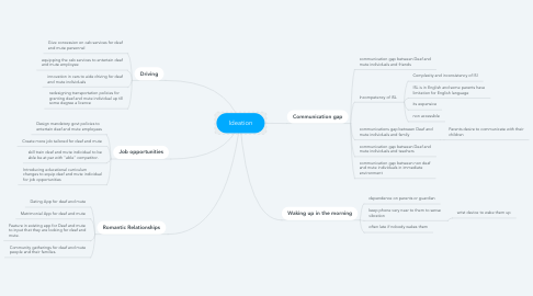 Mind Map: Ideation