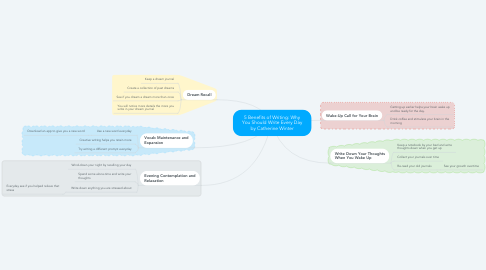 Mind Map: 5 Benefits of Writing: Why You Should Write Every Day by Catherine Winter