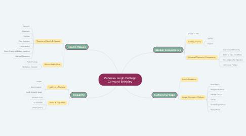 Mind Map: Vanessa Leigh DeRego Convard-Brinkley