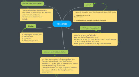 Mind Map: Revolution