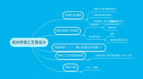 Mind Map: 杭州传统工艺再设计