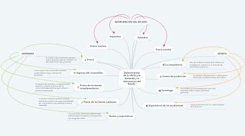 Mind Map: Determinantes de la oferta y la demanda y la intervencion del Estado.