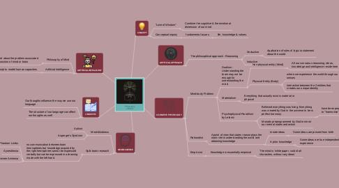 Mind Map: Philosophy of Mind