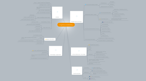 Mind Map: Cognitieve ontwikkeling