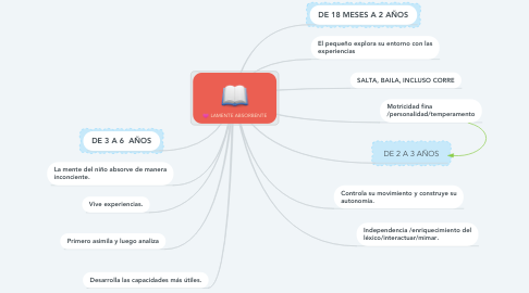 Mind Map: LAMENTE ABSORBENTE