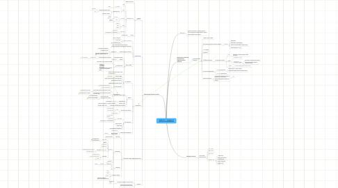 Mind Map: HighLoad —  повышение пропускной способности