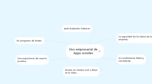 Mind Map: Uso empresarial de Apps móviles