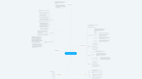 Mind Map: Introduction to OSOS