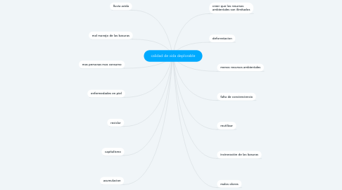 Mind Map: calidad de vida deplorable