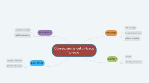 Mind Map: Consecuencias del Embarzo precos