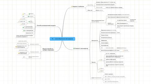 Mind Map: HL — масштабирование web-серверов