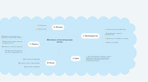 Mind Map: Фестиваль интеллектуальных систем