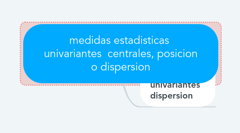 Mind Map: ETAPAS PARA EL INICIO DE UNA INVESTIGACION