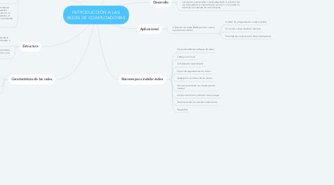 Mind Map: INTRODUCCIÓN A LAS REDES DE COMPUTADORAS