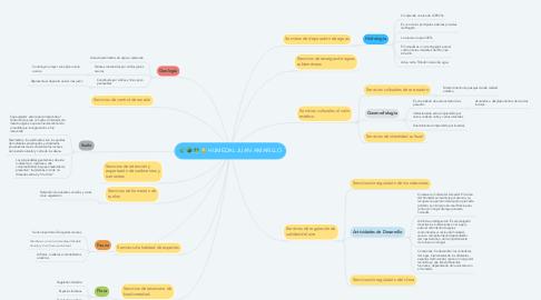 Mind Map: HUMEDAL JUAN AMARILLO
