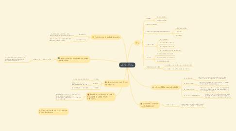 Mind Map: TODO SOBRE LA COMPRENSIÓN LECTORA