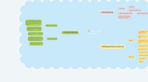 Mind Map: Mạng xã hội Facebook