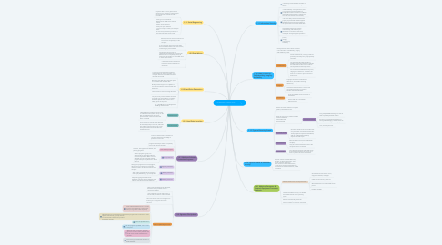 Mind Map: INTRODUCTION TO Security