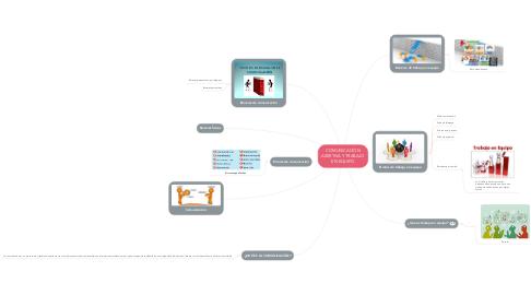 Mind Map: COMUNICACIÓN ASERTIVA Y TRABAJO EN EQUIPO